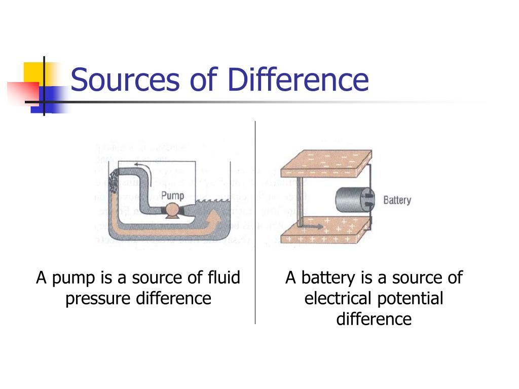 Sources of Difference