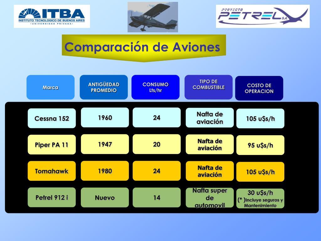 Comparación de Aviones