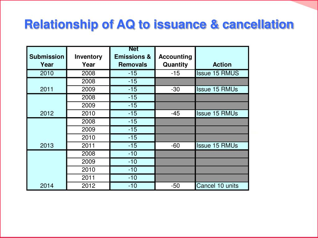Relationship of AQ to issuance & cancellation