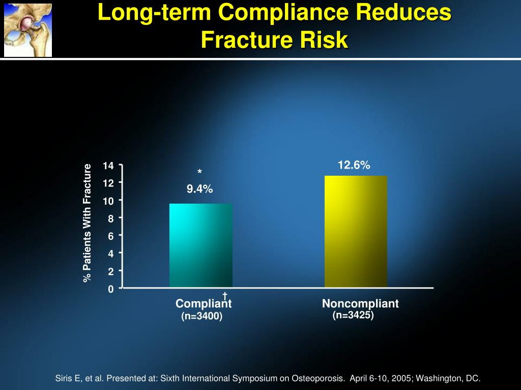 Long-term Compliance Reduces
