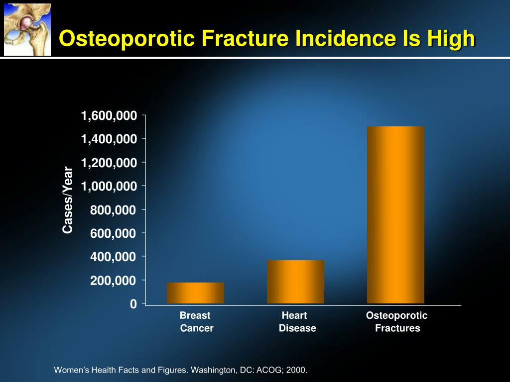 Osteoporotic Fracture Incidence Is High