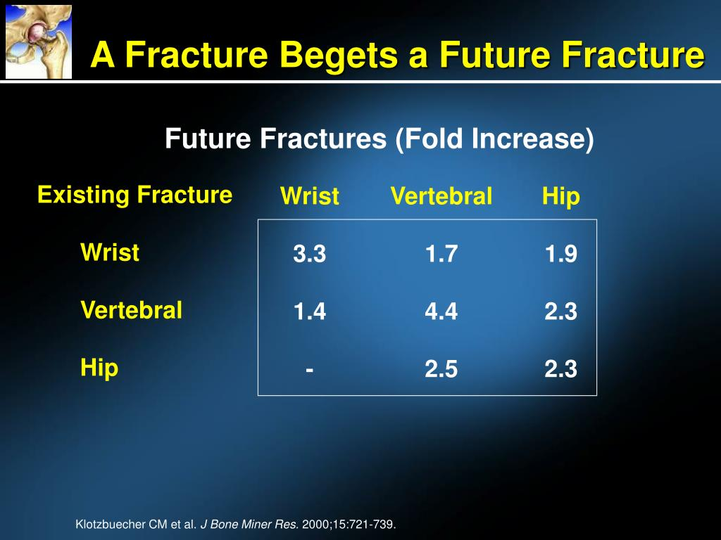 A Fracture Begets a Future Fracture
