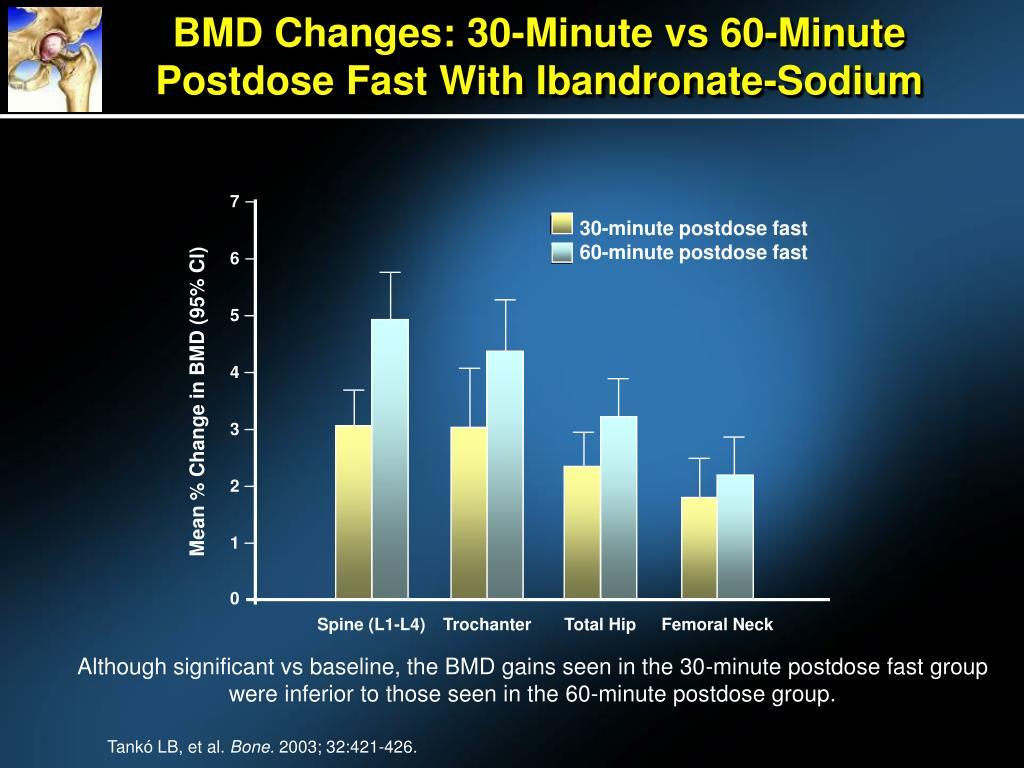 30-minute postdose fast