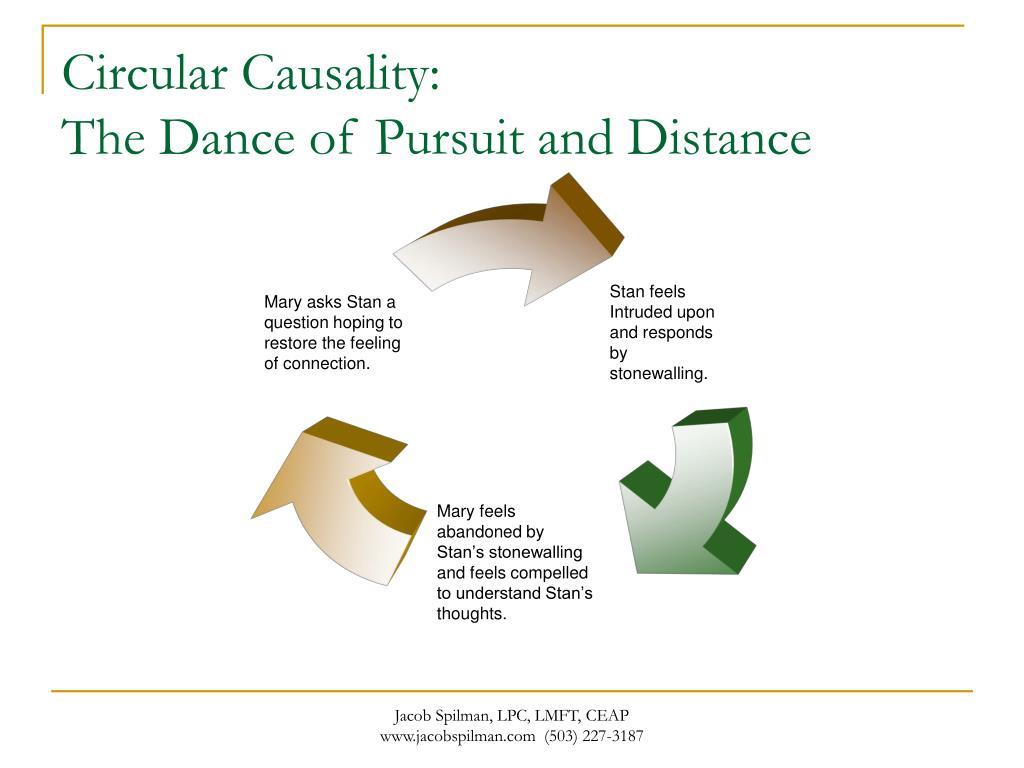 Circular Causality: