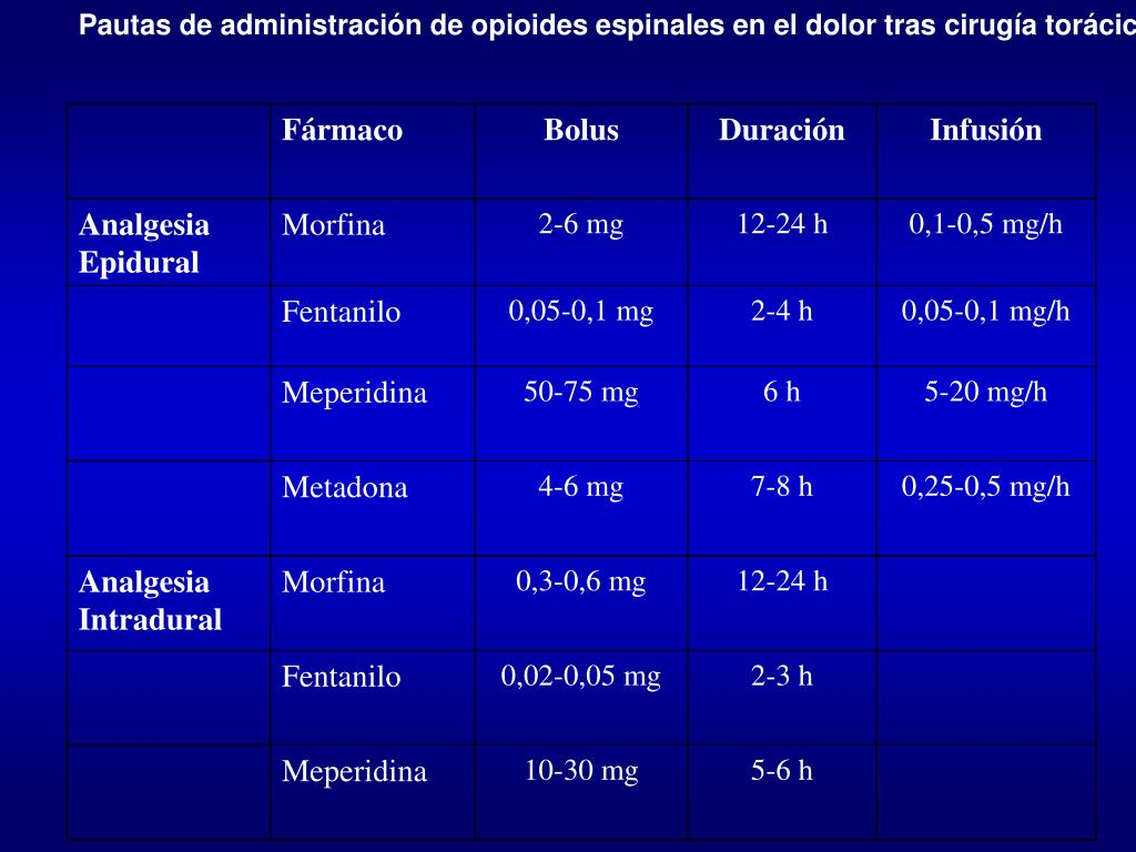 Pautas de administración de opioides espinales en el dolor tras cirugía torácica