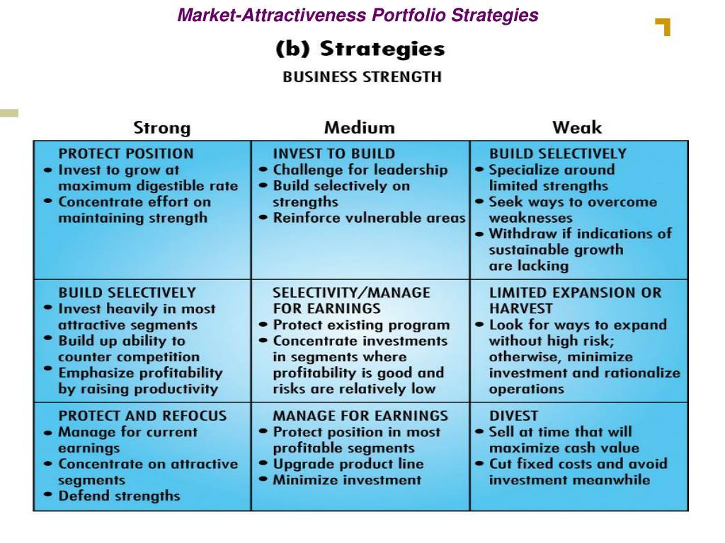 Market-Attractiveness Portfolio Strategies