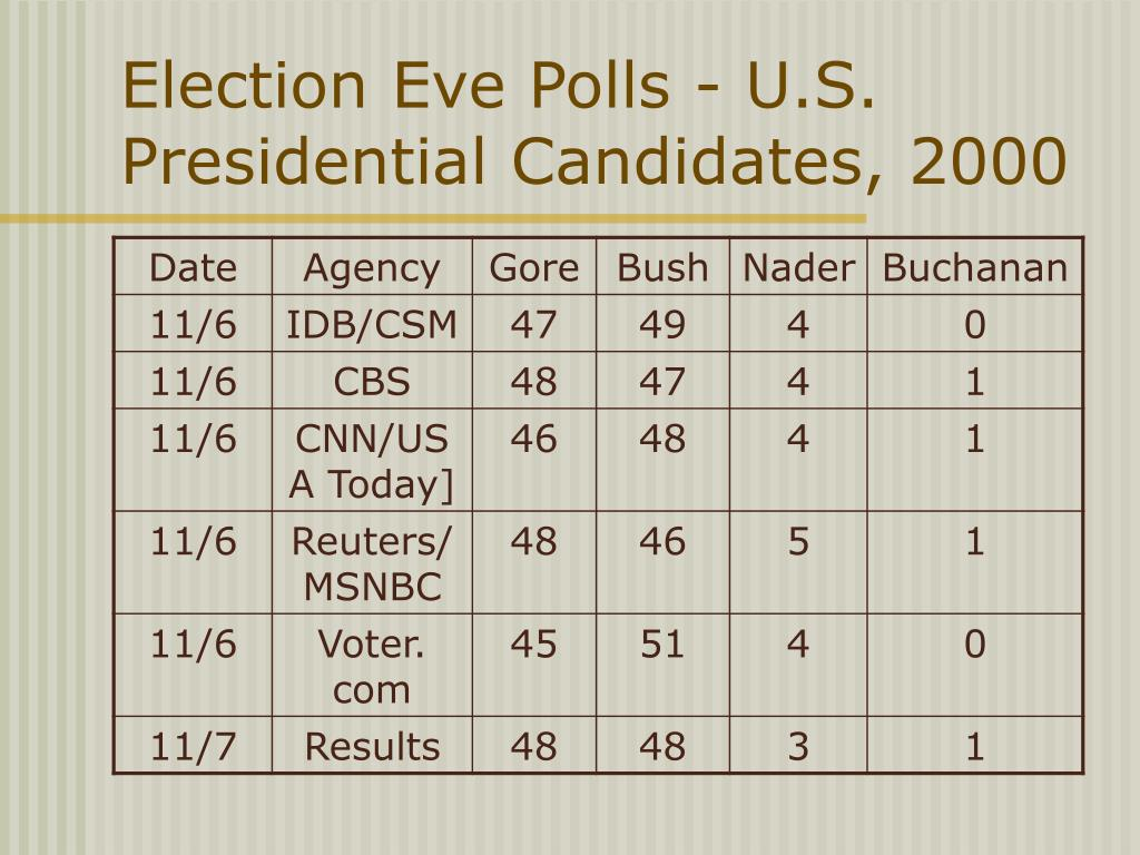 Election Eve Polls - U.S. Presidential Candidates, 2000