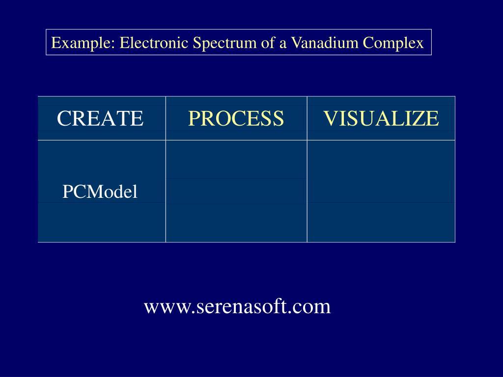 Example: Electronic Spectrum of a Vanadium Complex