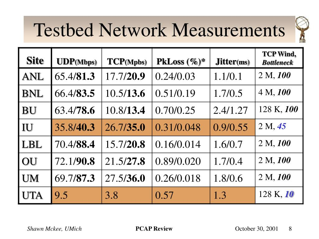 Testbed Network Measurements