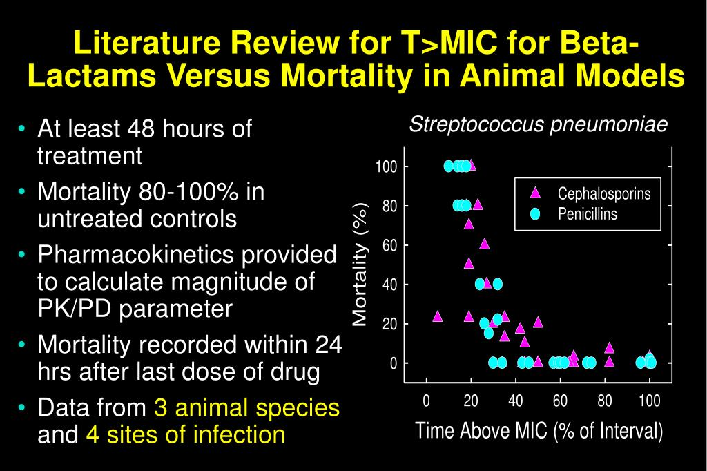Literature Review for T>MIC for Beta-Lactams Versus Mortality in Animal Models