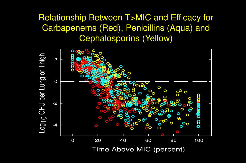 Relationship Between T>MIC and Efficacy for Carbapenems (Red), Penicillins (Aqua) and Cephalosporins (Yellow)