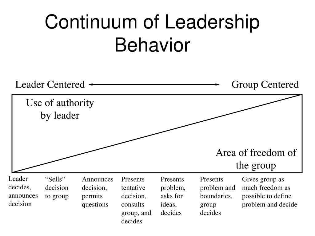 Continuum of Leadership