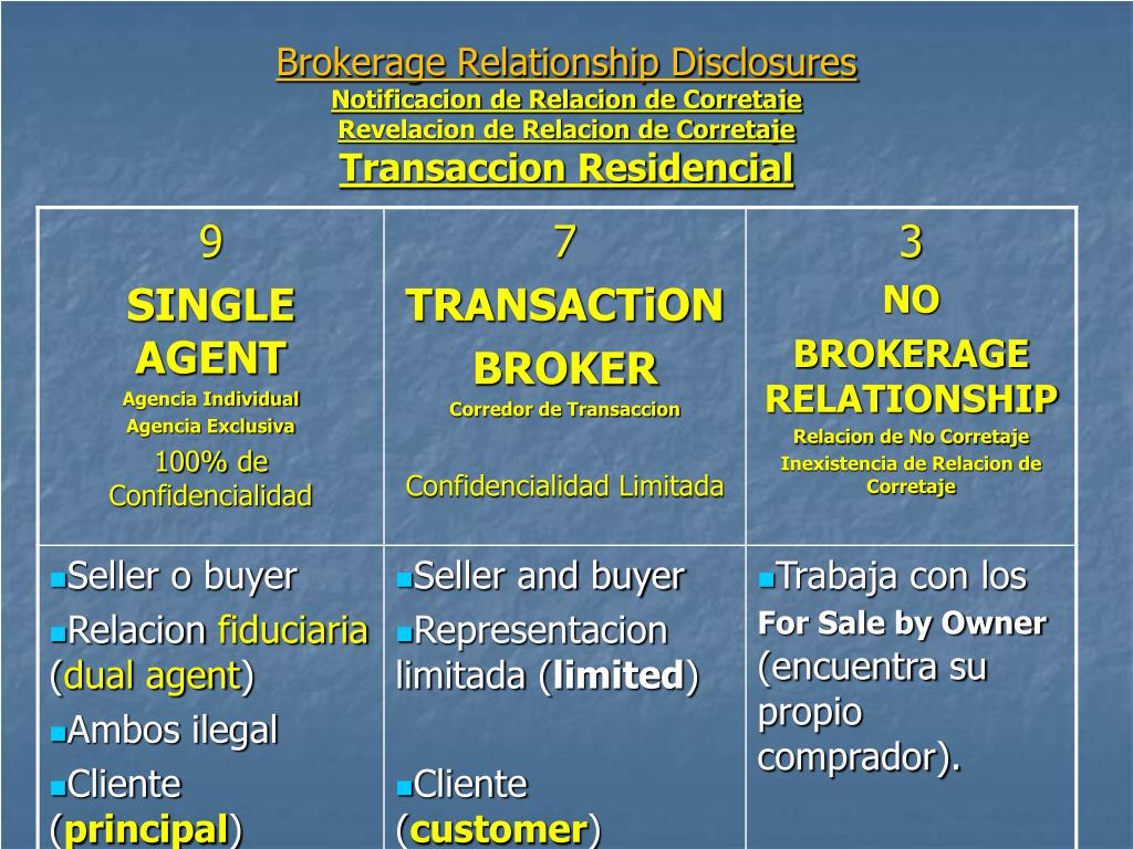 Brokerage Relationship Disclosures