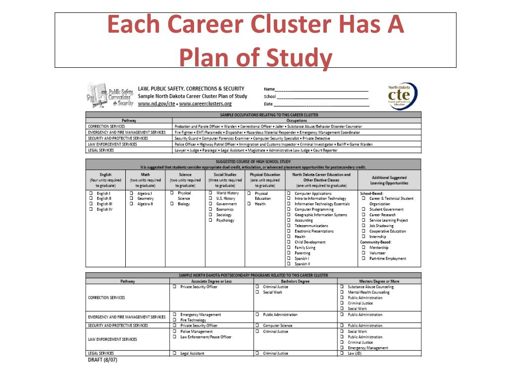 Each Career Cluster Has A