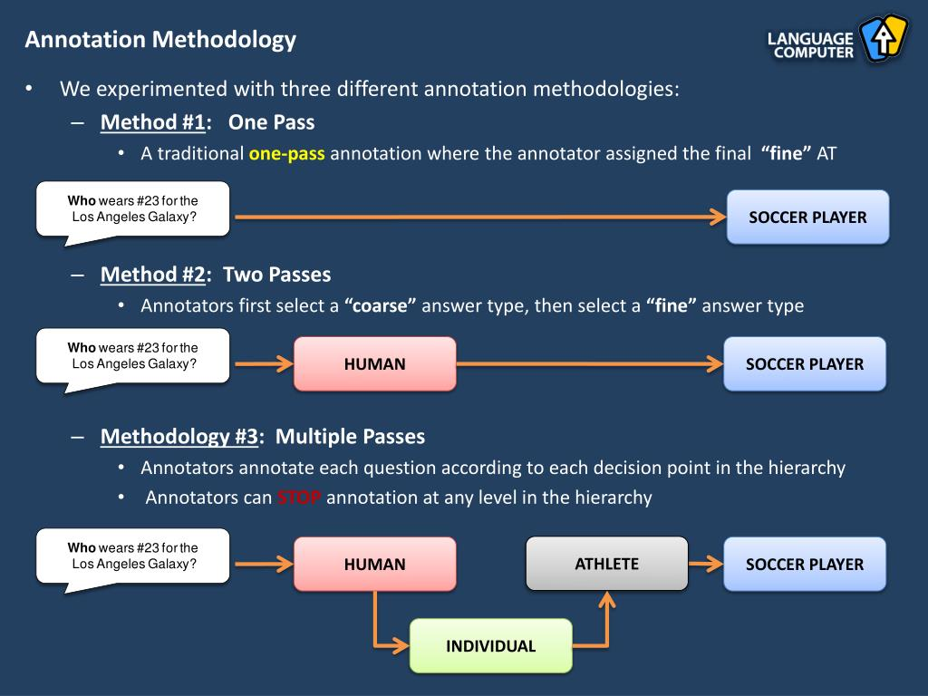 Annotation Methodology
