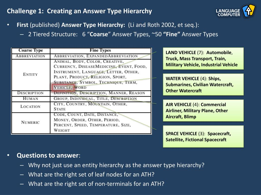 Challenge 1:  Creating an Answer Type Hierarchy