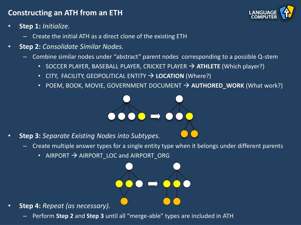 Constructing an ATH from an ETH