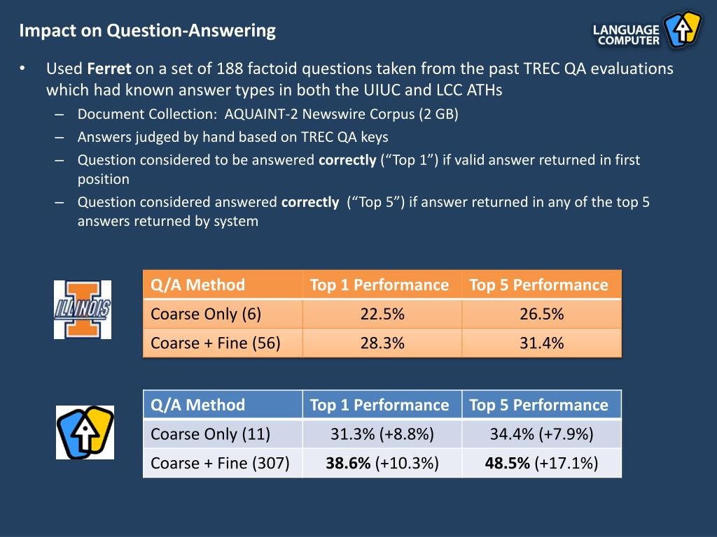 Impact on Question-Answering