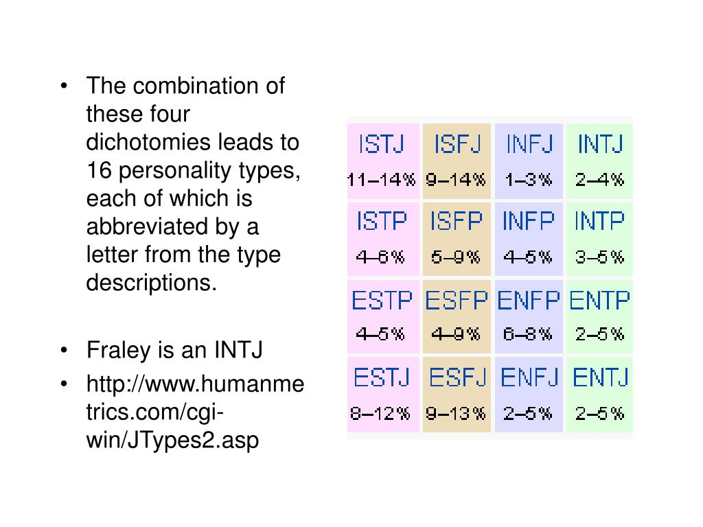 The combination of these four dichotomies leads to 16 personality types, each of which is abbreviated by a letter from the type descriptions.
