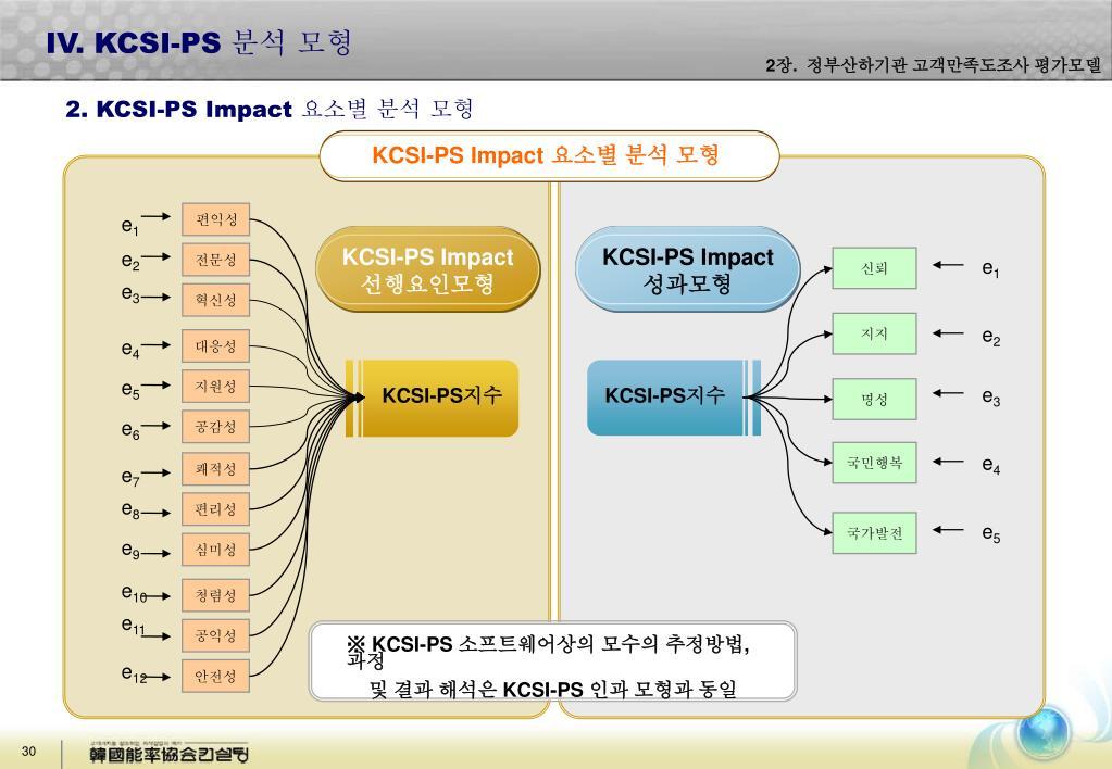 KCSI-PS Impact