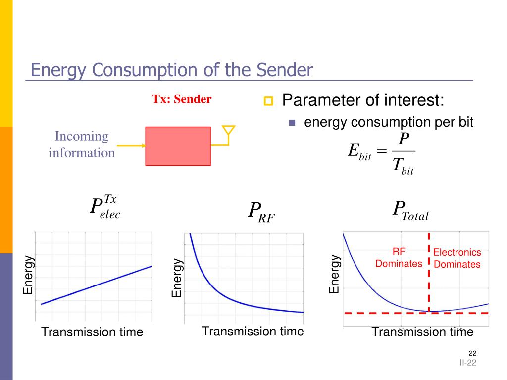 Energy Consumption of the Sender