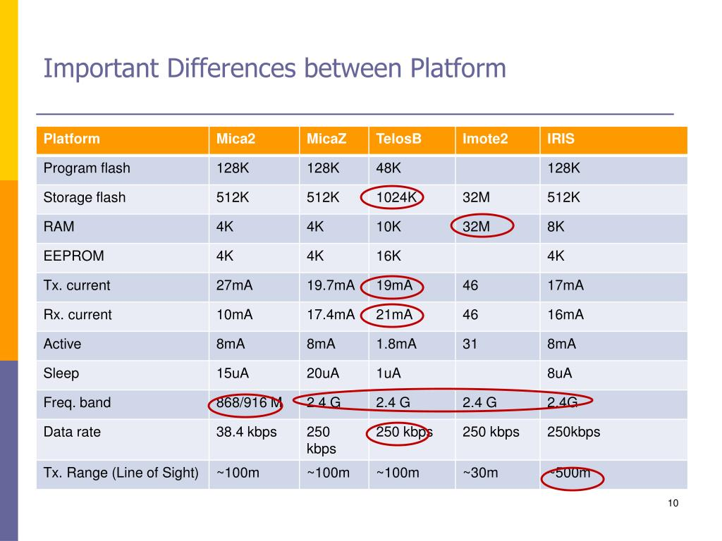 Important Differences between Platform