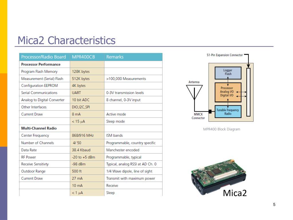 Mica2 Characteristics