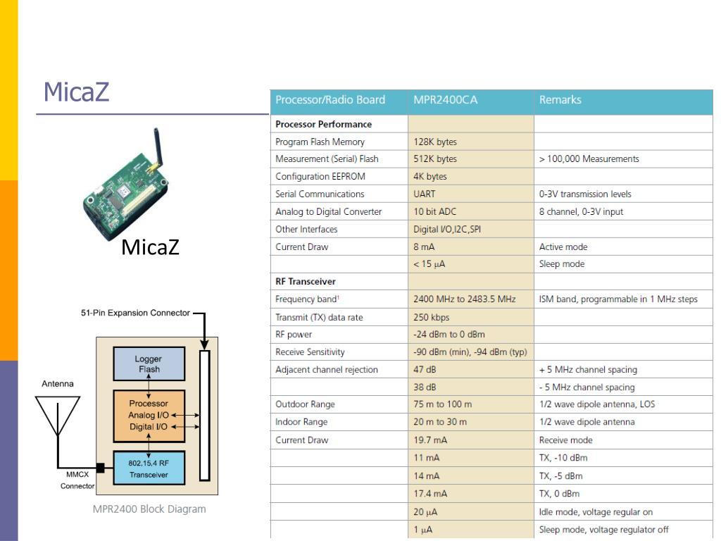 MicaZ