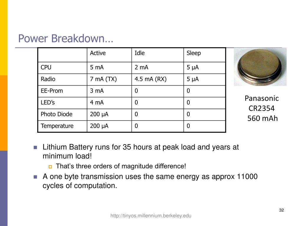 Power Breakdown…