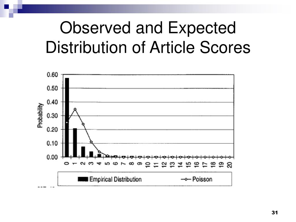 Observed and Expected Distribution of Article Scores