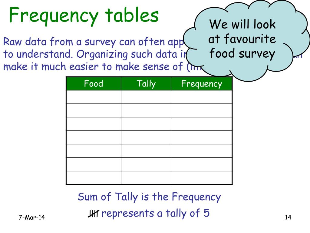 We will look at favourite food survey