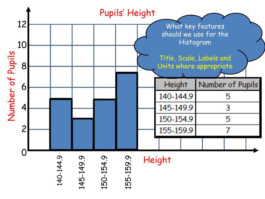 Pupils' Height