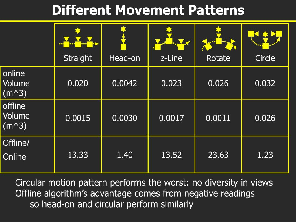 Different Movement Patterns