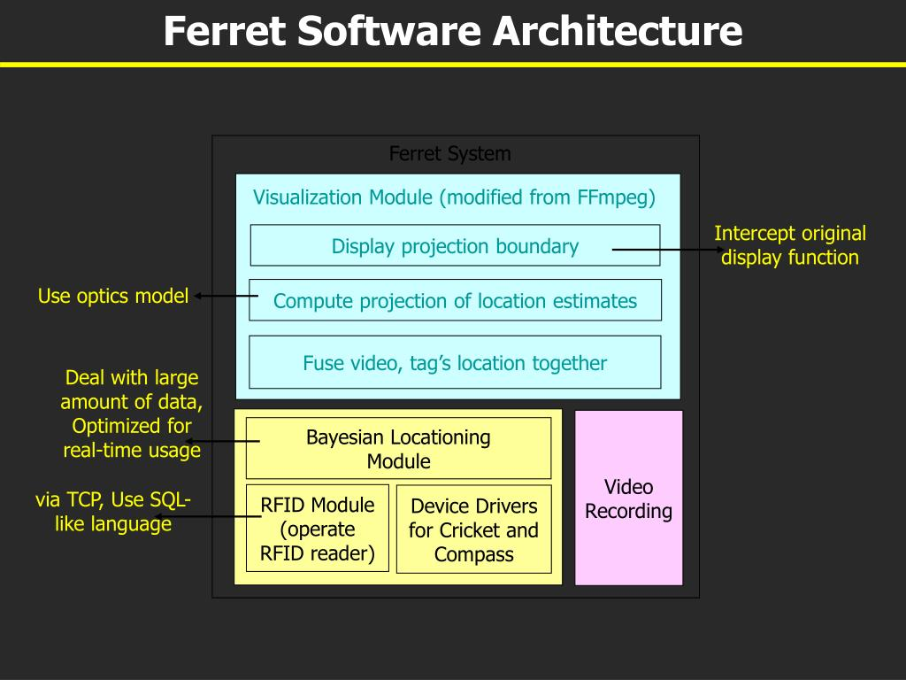 Ferret Software Architecture