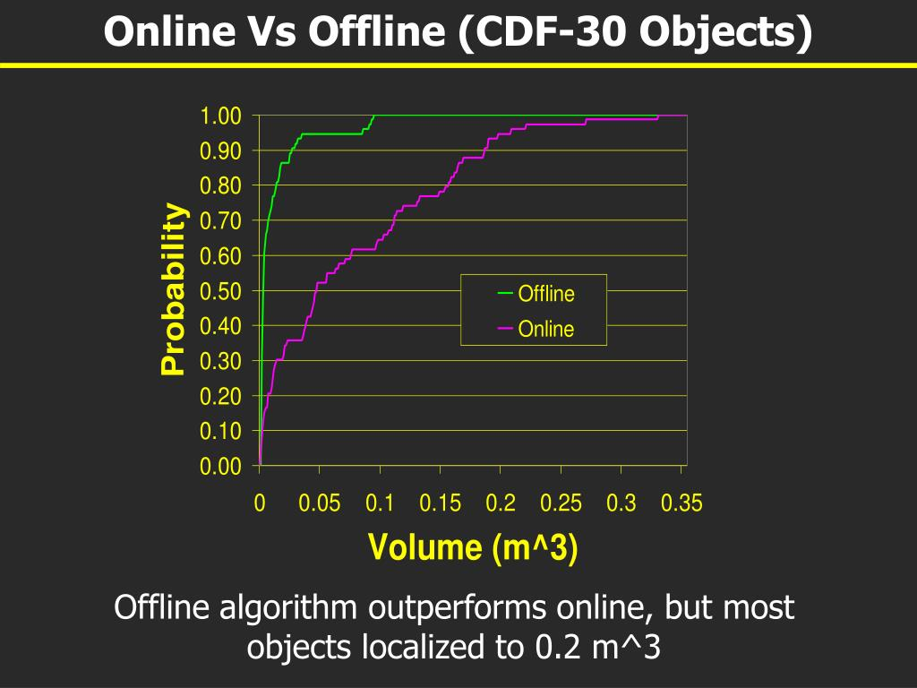 Online Vs Offline (CDF-30 Objects)