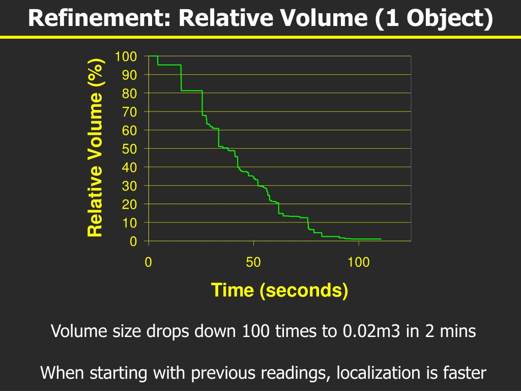 Refinement: Relative Volume (1 Object)