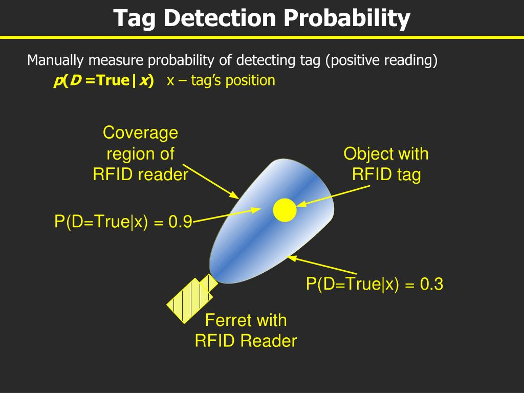Tag Detection Probability