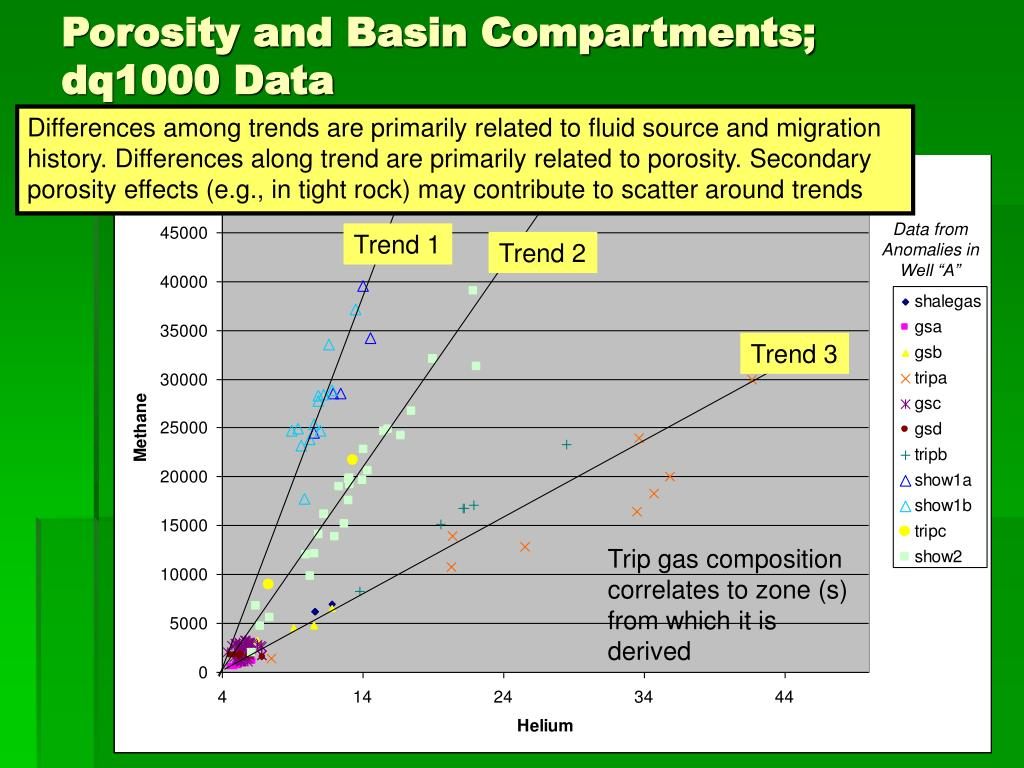 Porosity and Basin Compartments; dq1000 Data