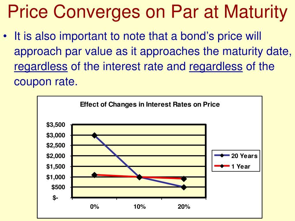 Price Converges on Par at Maturity