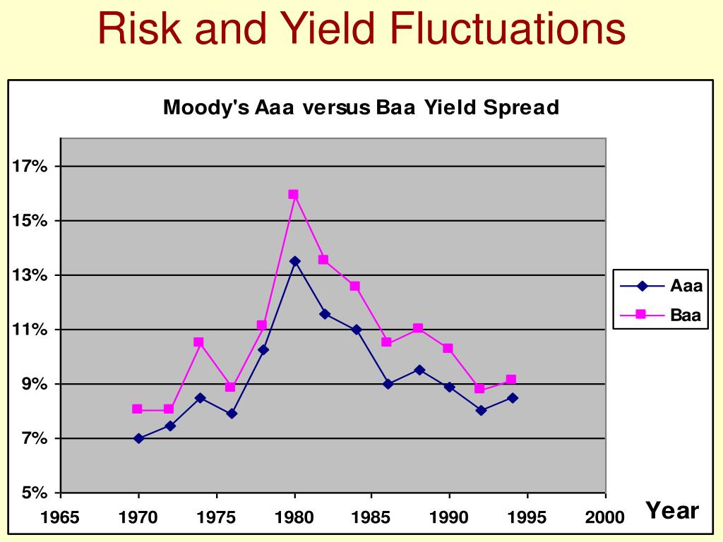 Risk and Yield Fluctuations