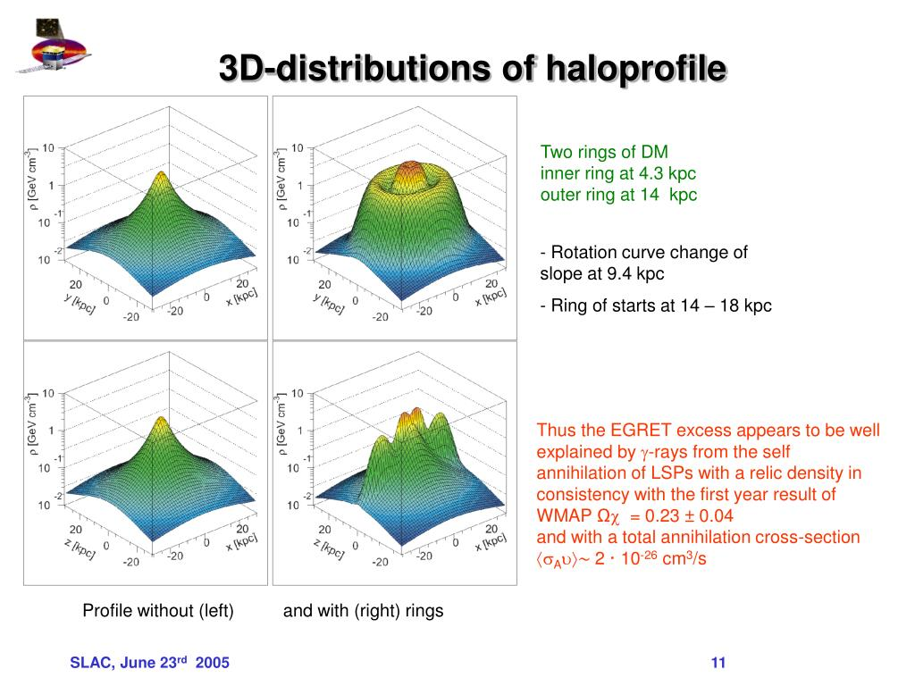 3D-distributions of haloprofile