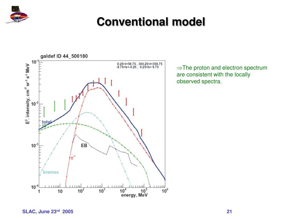 Conventional model