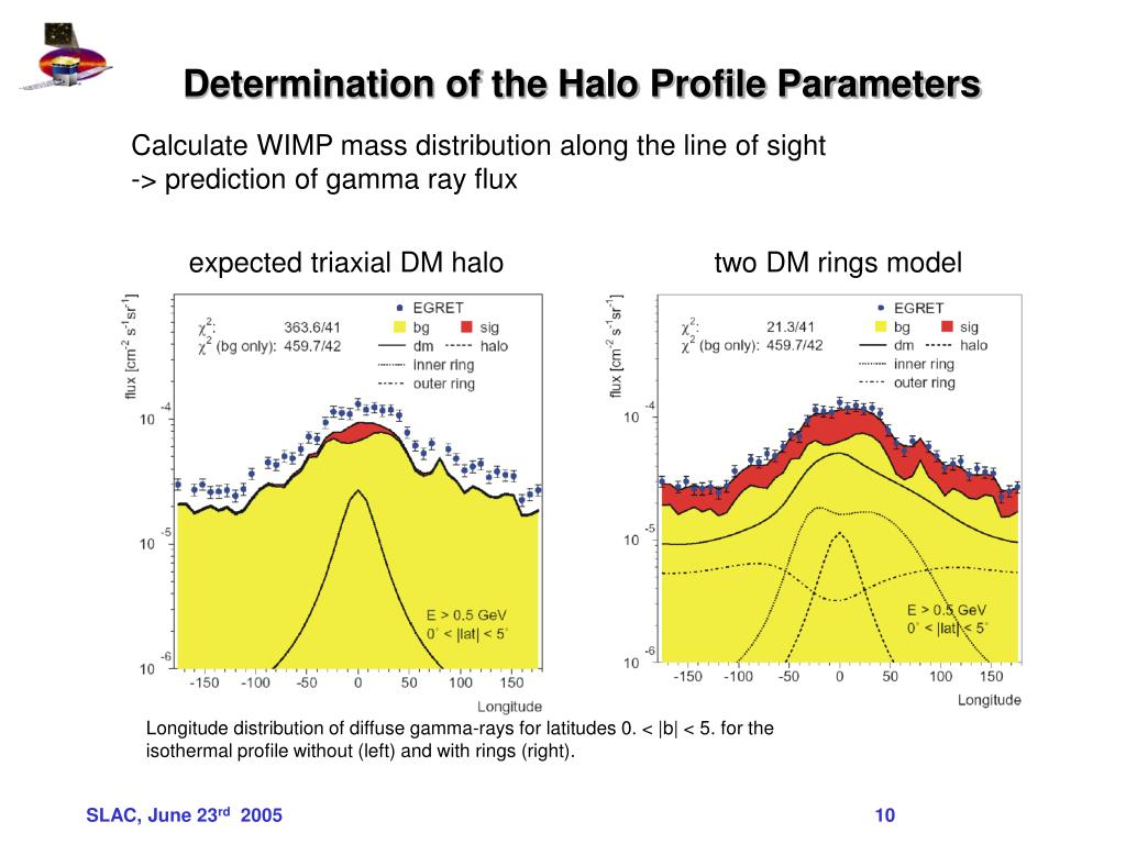 Determination of the Halo Profile Parameters