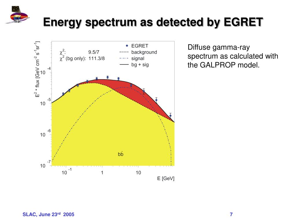 Energy spectrum as detected by EGRET