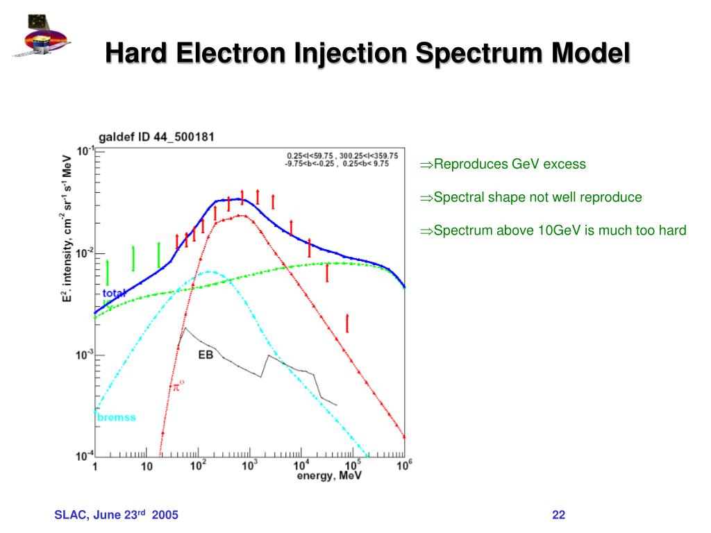 Hard Electron Injection Spectrum Model