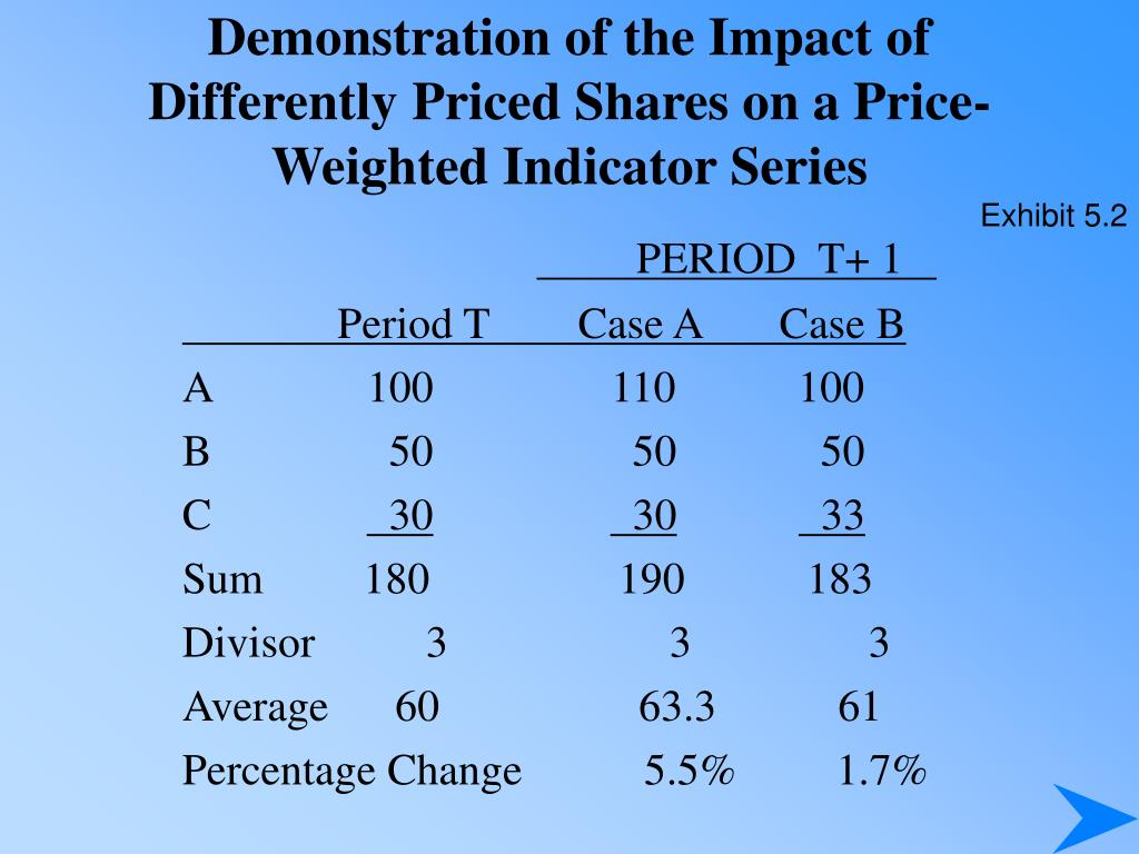 Demonstration of the Impact of Differently Priced Shares on a Price-Weighted Indicator Series