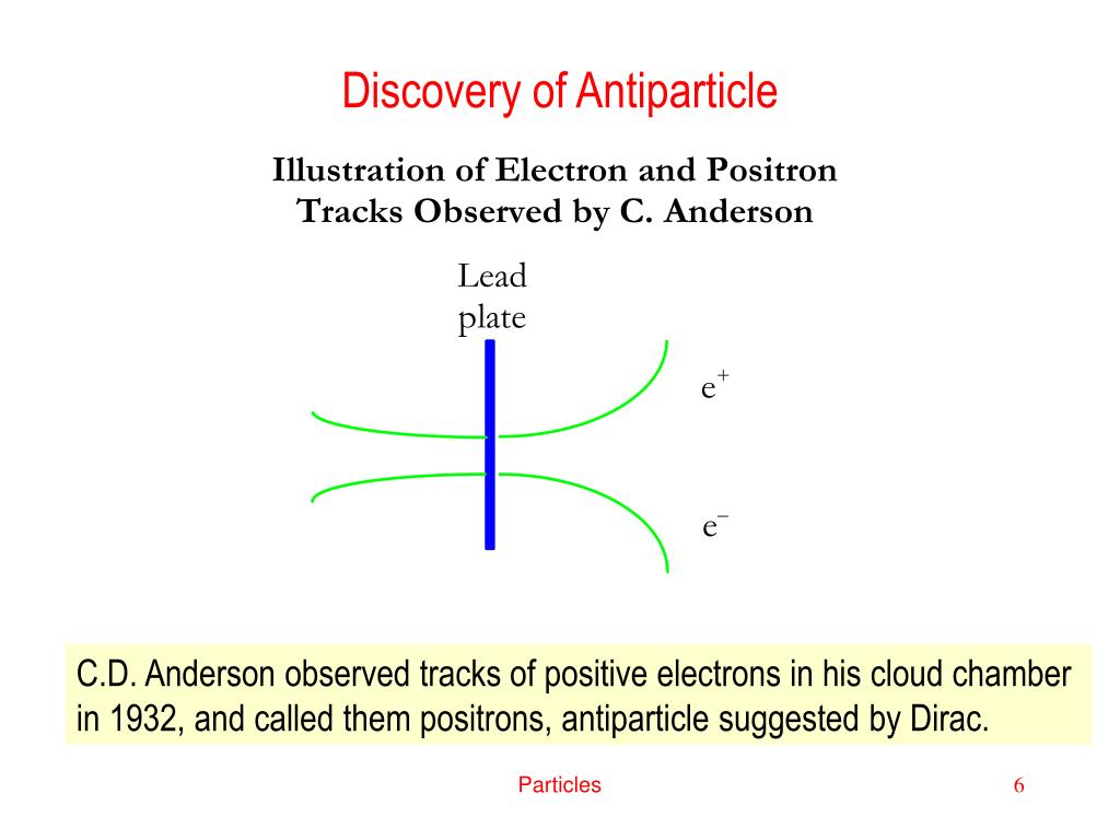 Discovery of Antiparticle