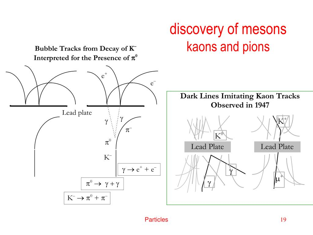 discovery of mesons