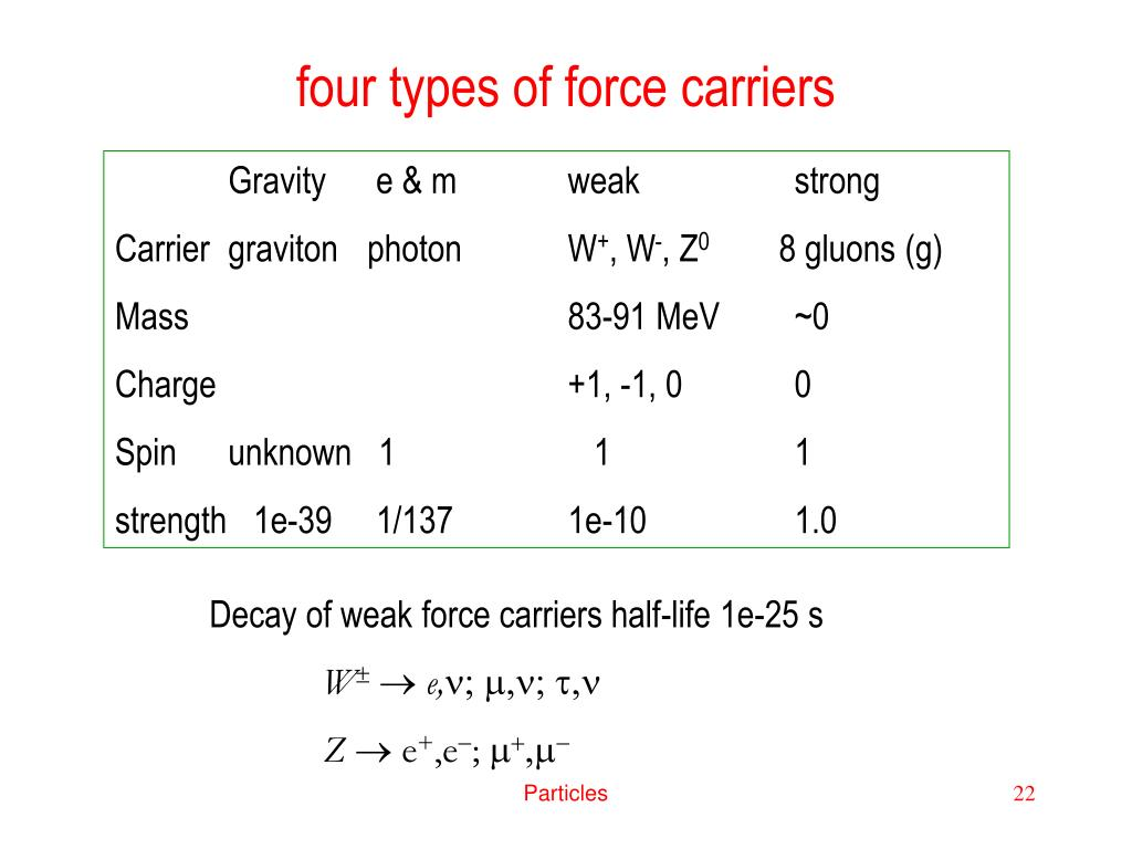four types of force carriers