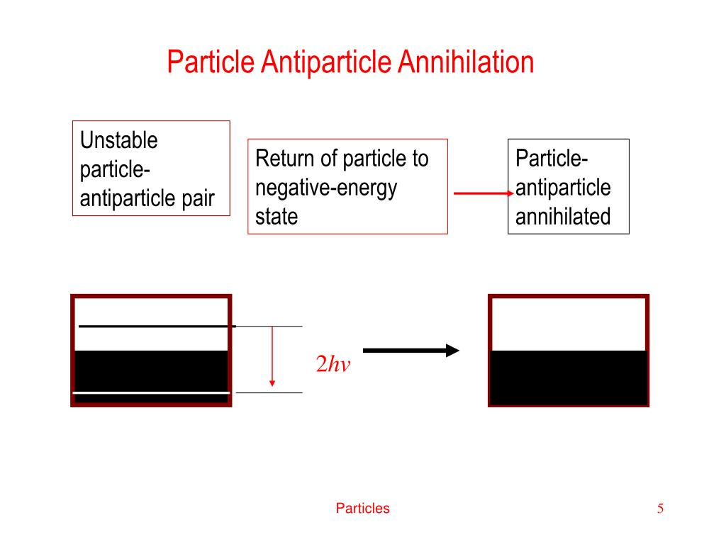 Particle Antiparticle Annihilation